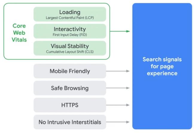 Search signals and Core Web Vitals